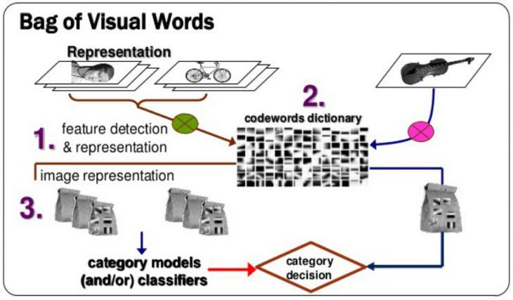 Clasificación de imágenes: Bag of Visual Words