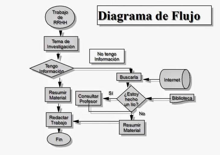 Aprende Programación desde cero con Diagramas de Flujo
