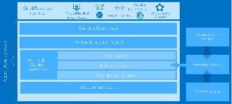 Azure RemoteApp, Habilidades Básicas