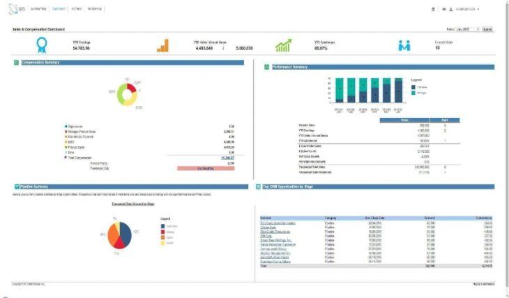 Nociones de la Visualización de Datos con Tableau
