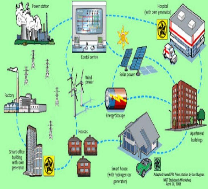 Smart Grid: Redes Eléctricas del Futuro