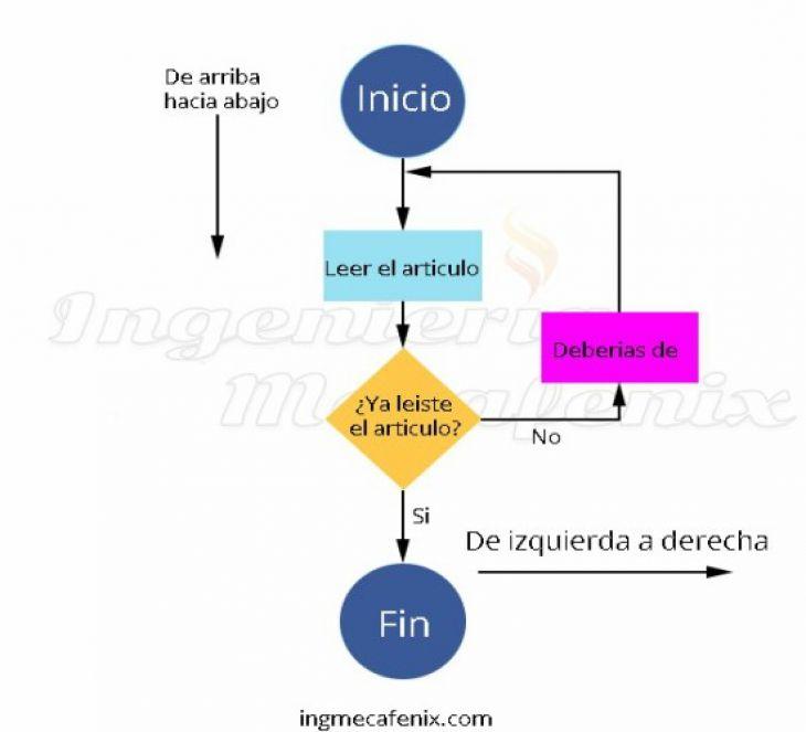 Programación Básica con Diagramas de Flujo
