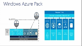 Pack de Windows Azure, Bases de Datos como un Servicio (DBaaS)